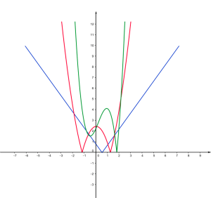 A colorful schema of Mathematical functions